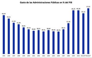 gasto AAPP en % PIB