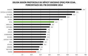 deuda ccaa % PIB 2014